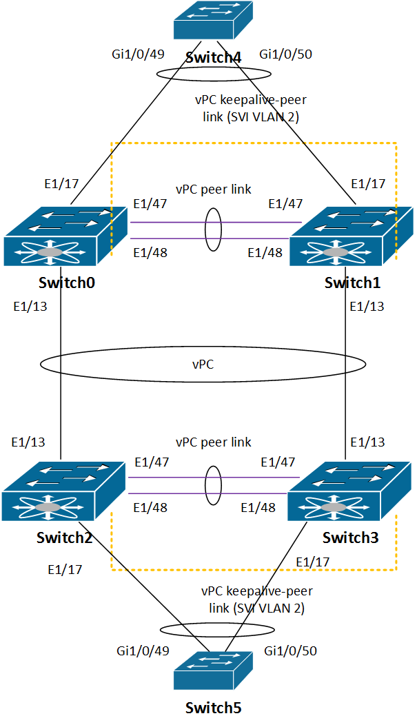 Nexus 3K vPC redundancy tests | System/Network daily engineering by