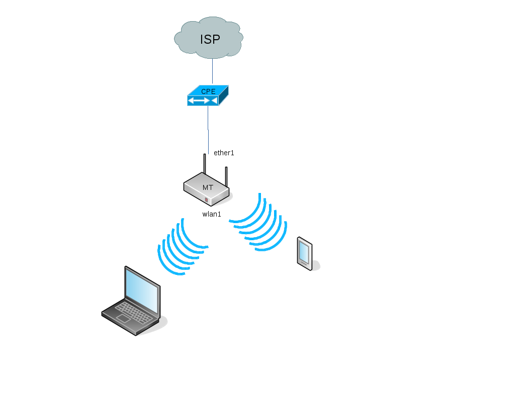 mikrotik IPv6 home example | System/Network daily engineering by Simo R