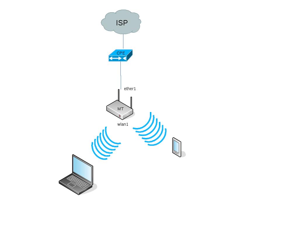 IPv6 prefix delegation mikrotik | System/Network daily engineering